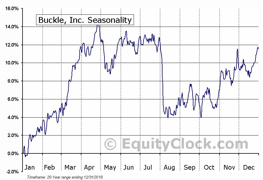 Buckle, Inc. (NYSE:BKE) Seasonal Chart