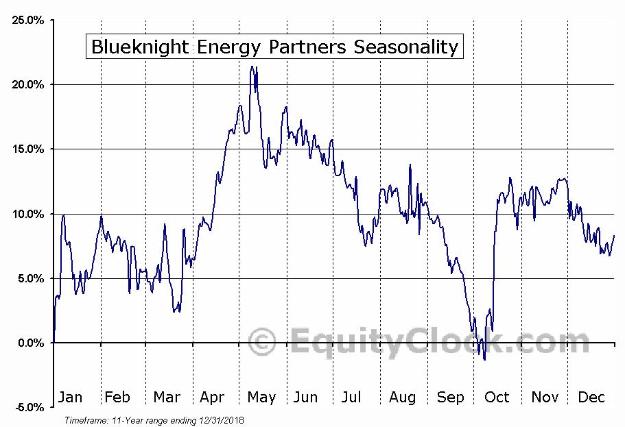 Blueknight Energy Partners (NASD:BKEP) Seasonal Chart