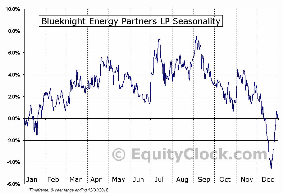 Blueknight Energy Partners LP (NASD:BKEPP) Seasonal Chart