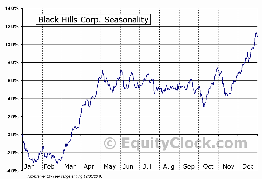Black Hills Corp. (NYSE:BKH) Seasonal Chart