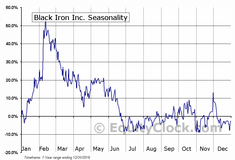 Black Iron Inc. (TSE:BKI.TO) Seasonal Chart