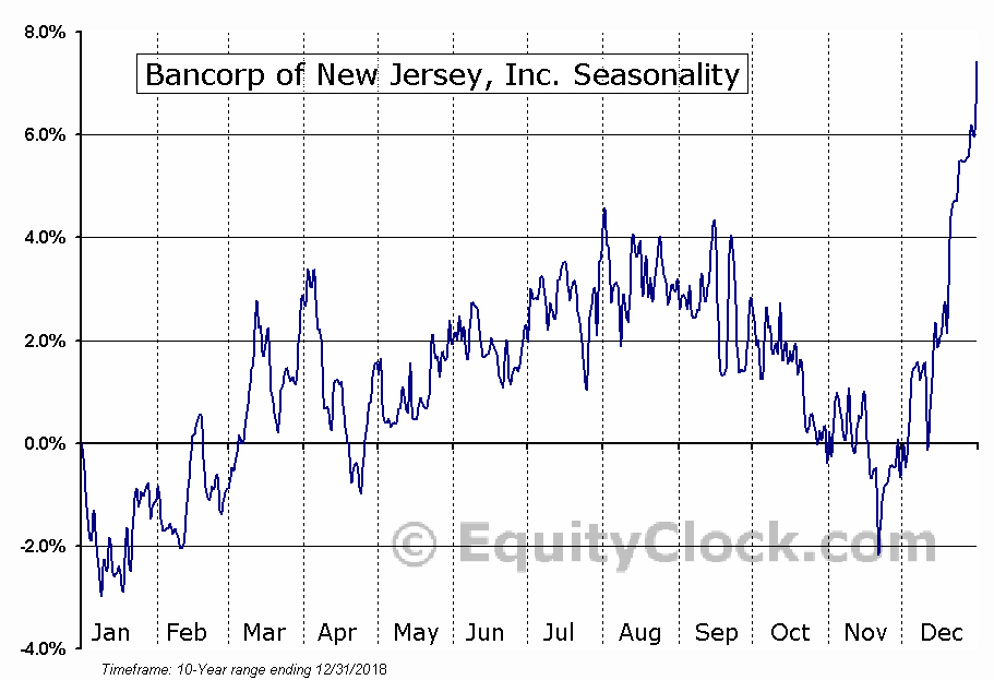 Bancorp of New Jersey, Inc. (AMEX:BKJ) Seasonal Chart