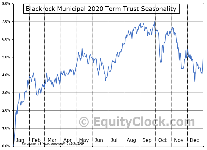Blackrock Municipal 2020 Term Trust (NYSE:BKK) Seasonal Chart