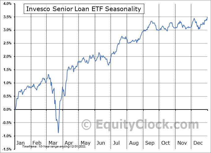 Invesco Senior Loan ETF (NYSE:BKLN) Seasonal Chart