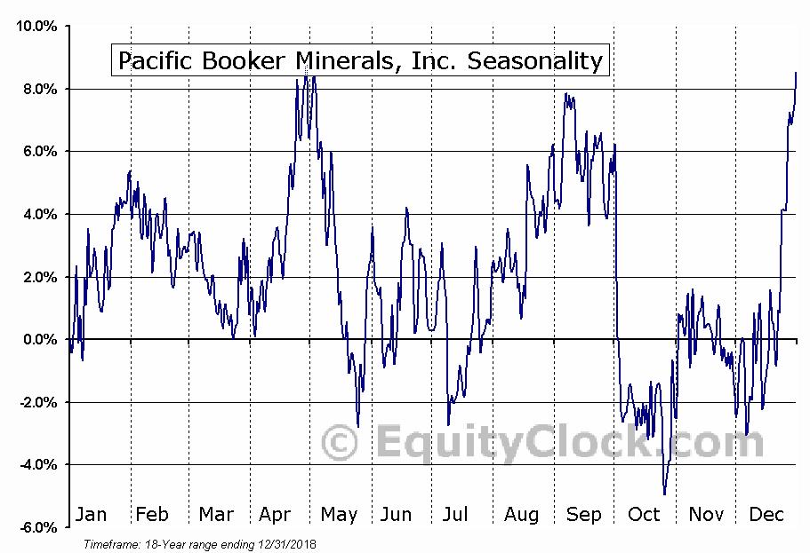 Pacific Booker Minerals, Inc. (TSXV:BKM) Seasonal Chart