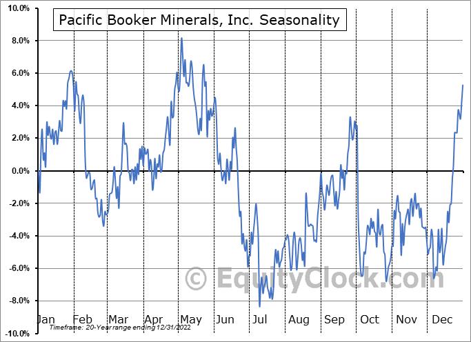 Pacific Booker Minerals, Inc. (TSXV:BKM.V) Seasonal Chart