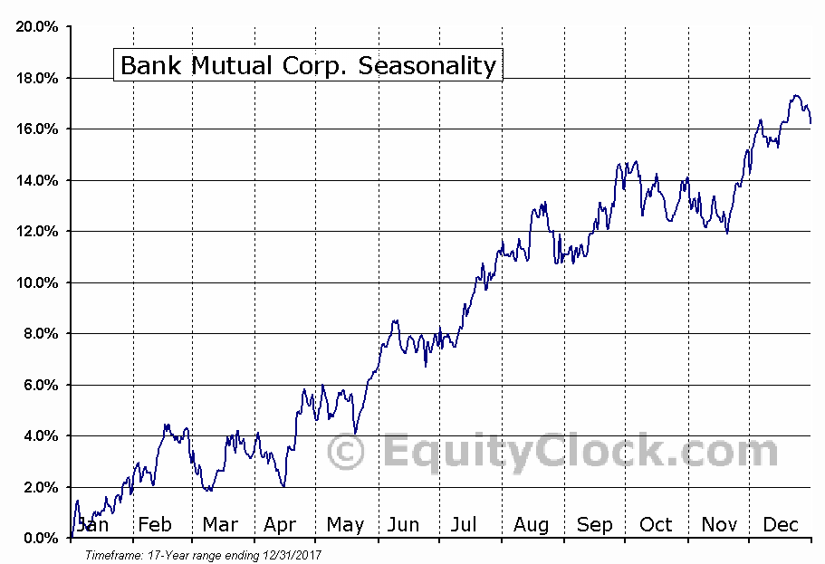 Bank Mutual Corp. (NASD:BKMU) Seasonal Chart