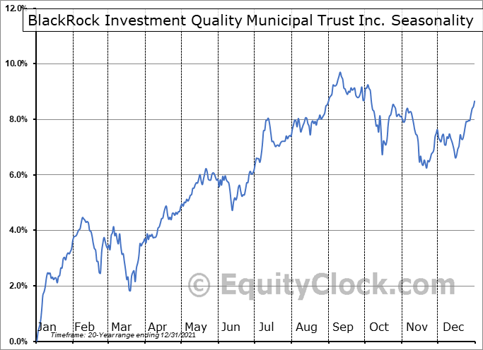BlackRock Investment Quality Municipal Trust Inc. (NYSE:BKN) Seasonal Chart