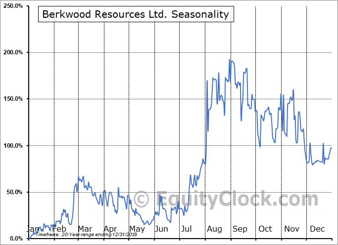 Berkwood Resources Ltd. (TSXV:BKR.V) Seasonal Chart