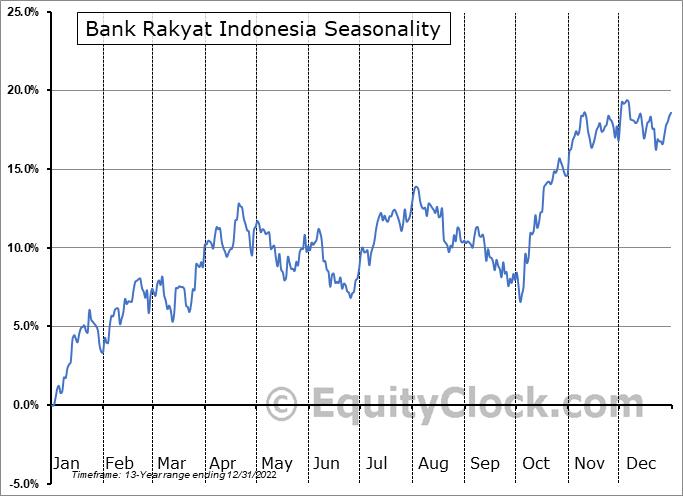 Bank Rakyat Indonesia (OTCMKT:BKRKY) Seasonal Chart