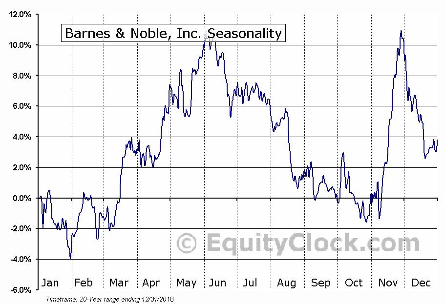Barnes & Noble, Inc. (NYSE:BKS) Seasonal Chart