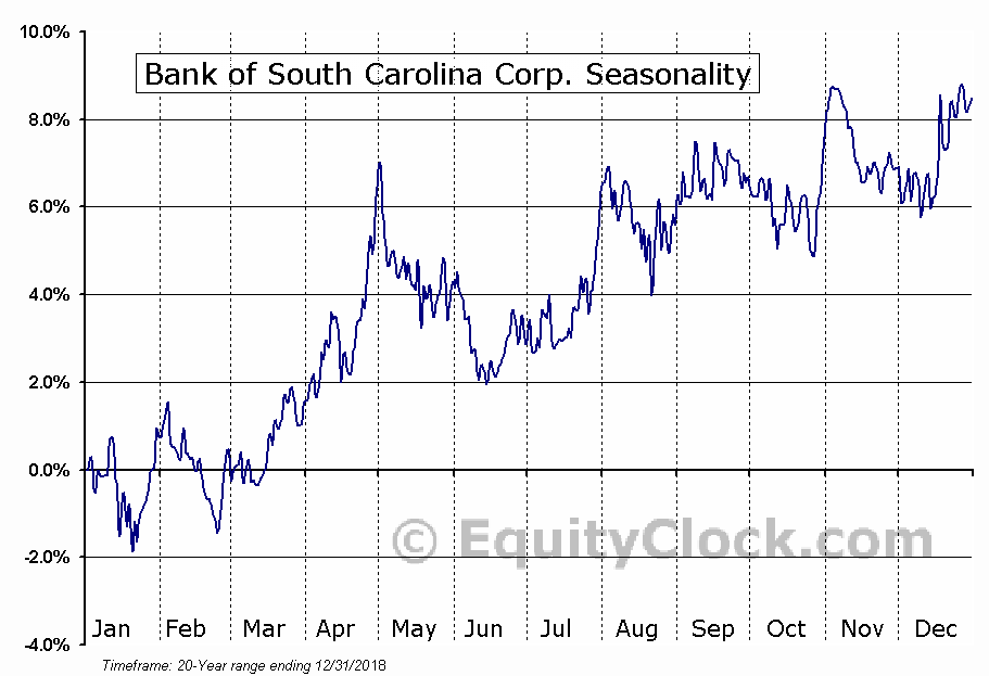 Bank of South Carolina Corp. (NASD:BKSC) Seasonal Chart