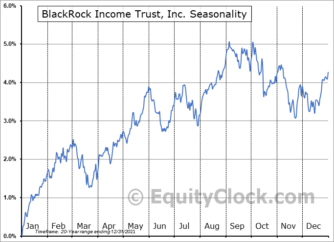 BlackRock Income Trust, Inc. (NYSE:BKT) Seasonal Chart