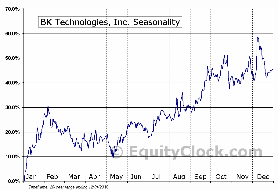 BK Technologies, Inc. (AMEX:BKTI) Seasonal Chart