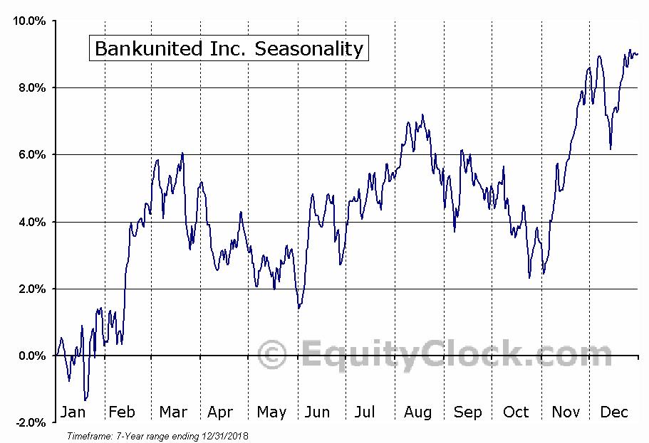 Bankunited Inc. (NYSE:BKU) Seasonal Chart