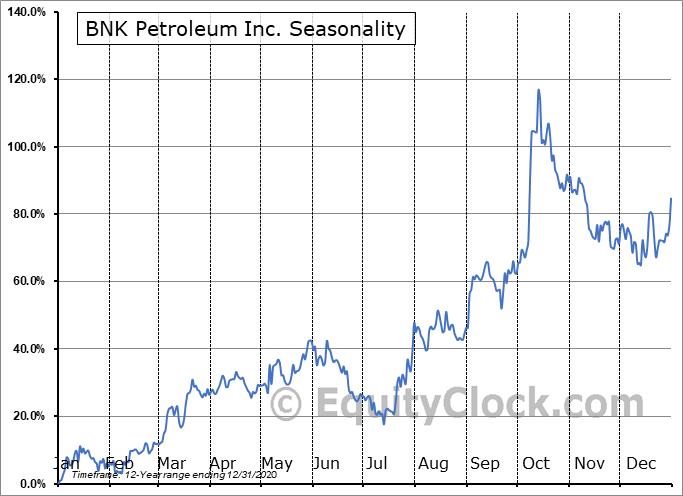 BNK Petroleum Inc. (TSE:BKX.TO) Seasonal Chart
