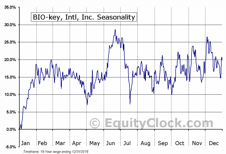 BIO-key, Intl, Inc. (NASD:BKYI) Seasonal Chart