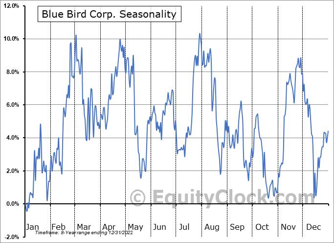 Blue Bird Corp. (NASD:BLBD) Seasonal Chart