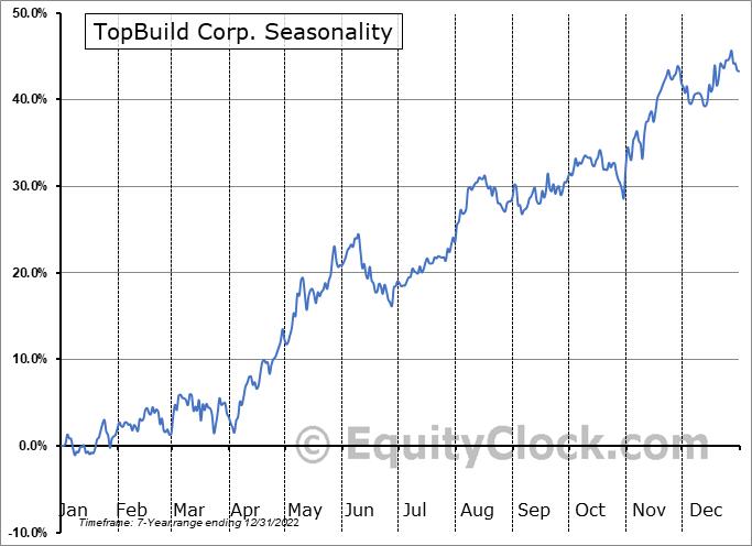 TopBuild Corp. (NYSE:BLD) Seasonal Chart
