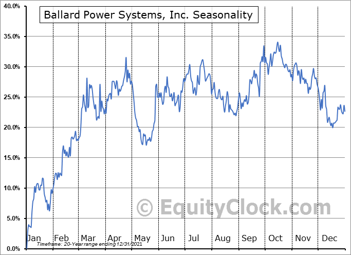 Ballard Power Systems, Inc. (NASD:BLDP) Seasonal Chart