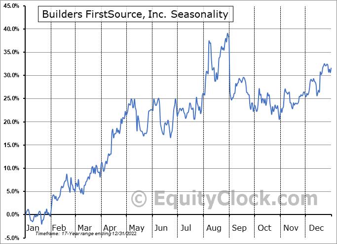 Builders FirstSource, Inc. (NASD:BLDR) Seasonal Chart