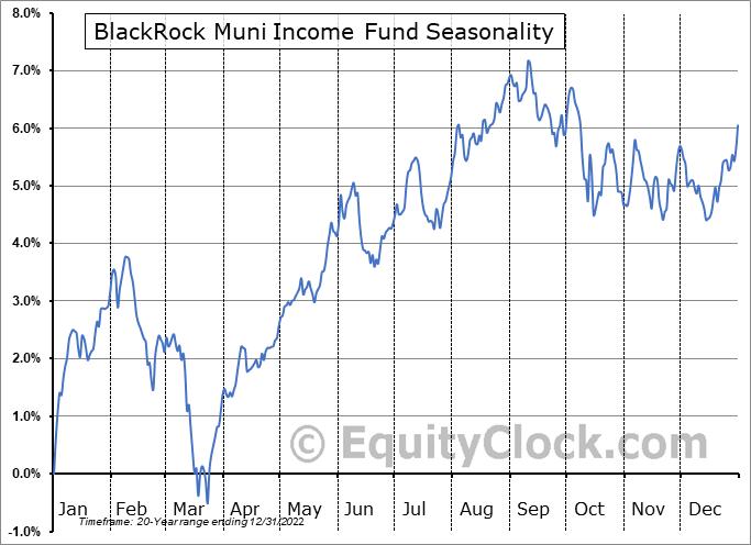 BlackRock Muni Income Fund (NYSE:BLE) Seasonal Chart