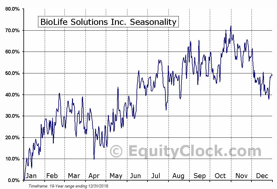 BioLife Solutions Inc. (NASD:BLFS) Seasonal Chart