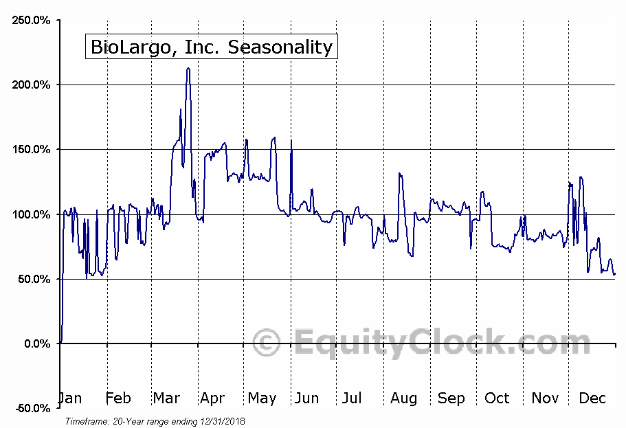 BioLargo, Inc. (OTCMKT:BLGO) Seasonal Chart