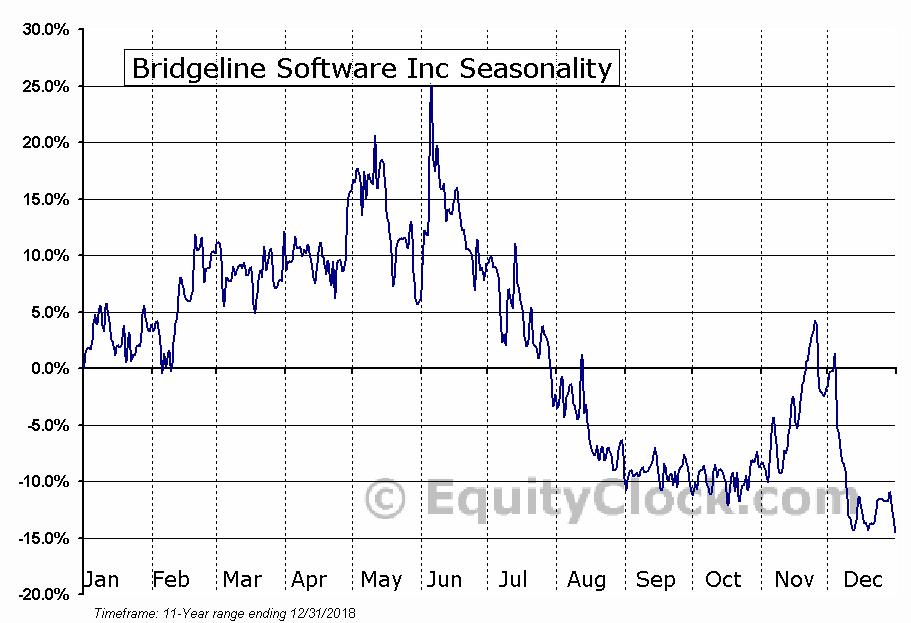 Bridgeline Software Inc (NASD:BLIN) Seasonal Chart