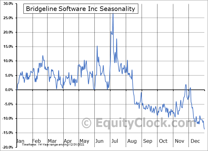 Bridgeline Software Inc (NASD:BLIN) Seasonal Chart