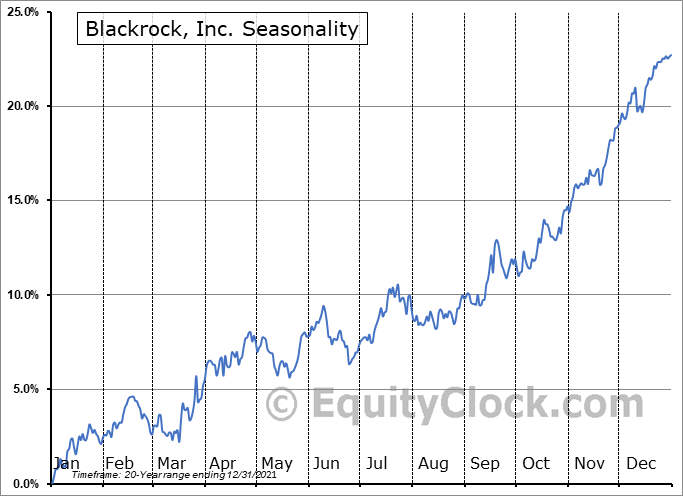 Blackrock, Inc. (NYSE:BLK) Seasonal Chart