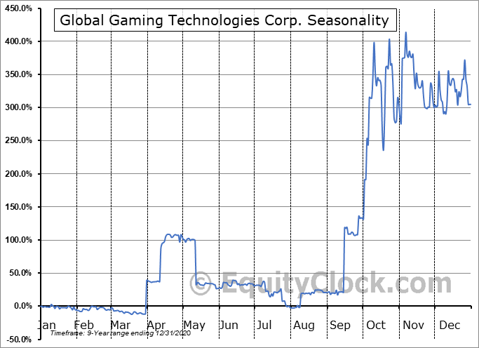 Global Gaming Technologies Corp. (OTCMKT:BLKCF) Seasonal Chart