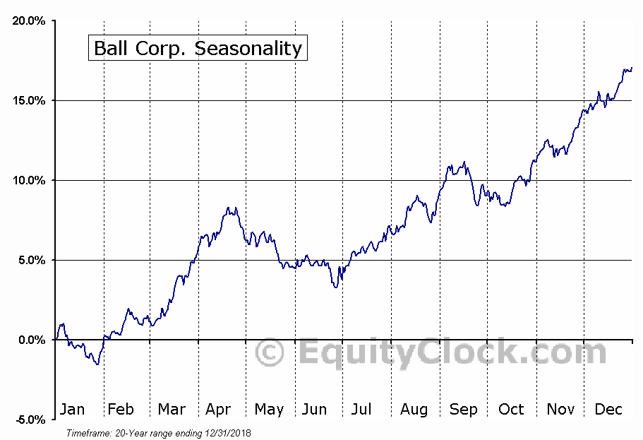 Ball Corp. (NYSE:BLL) Seasonal Chart
