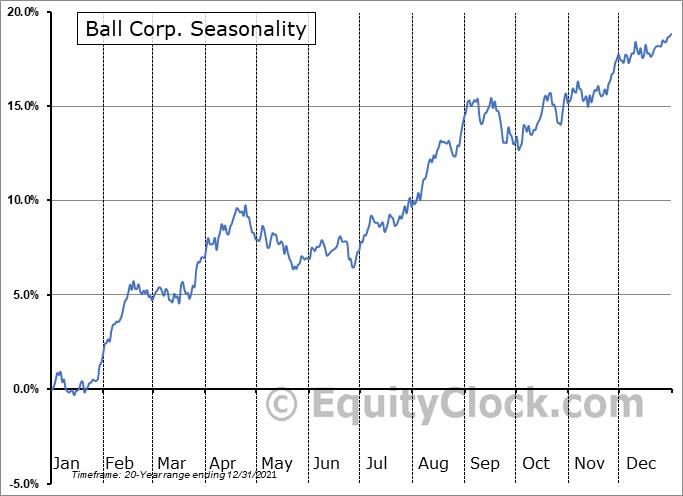 Ball Corp. (NYSE:BLL) Seasonal Chart