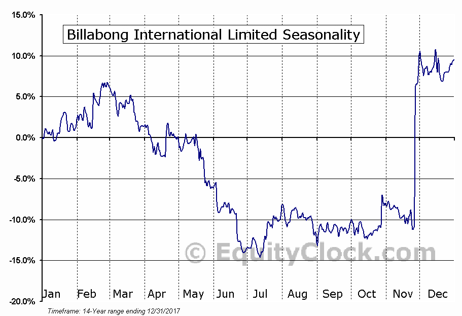 Billabong International Limited (OTCMKT:BLLAF) Seasonal Chart
