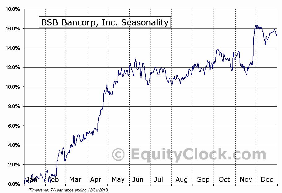 BSB Bancorp, Inc. (NASD:BLMT) Seasonal Chart