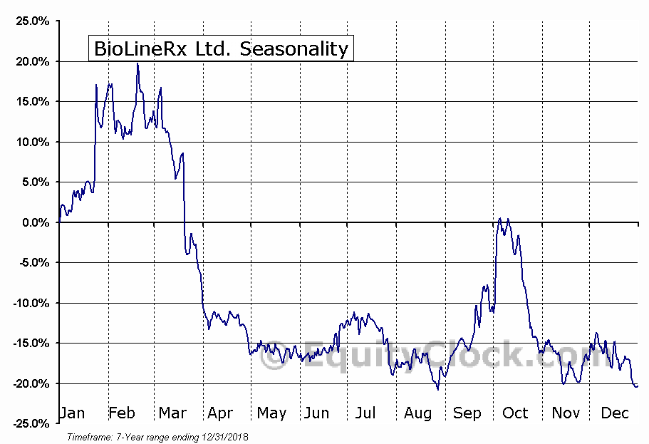 BioLineRx Ltd. (NASD:BLRX) Seasonal Chart
