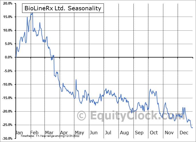 BioLineRx Ltd. (NASD:BLRX) Seasonal Chart