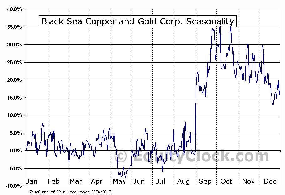 Black Sea Copper and Gold Corp. (OTCMKT:BLSSF) Seasonal Chart
