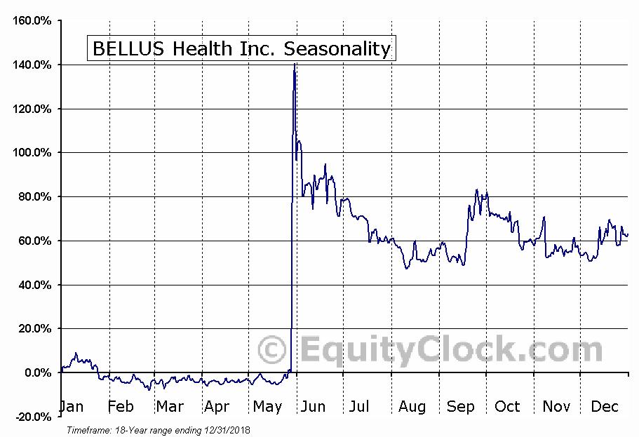 BELLUS Health Inc. (TSE:BLU.TO) Seasonal Chart
