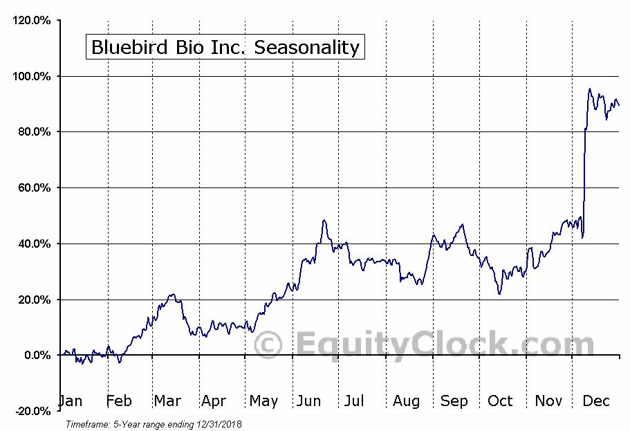 Bluebird Bio Inc. (NASD:BLUE) Seasonal Chart