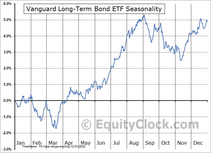 Vanguard Long-Term Bond ETF (NYSE:BLV) Seasonal Chart