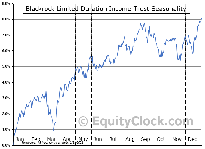Blackrock Limited Duration Income Trust (NYSE:BLW) Seasonal Chart