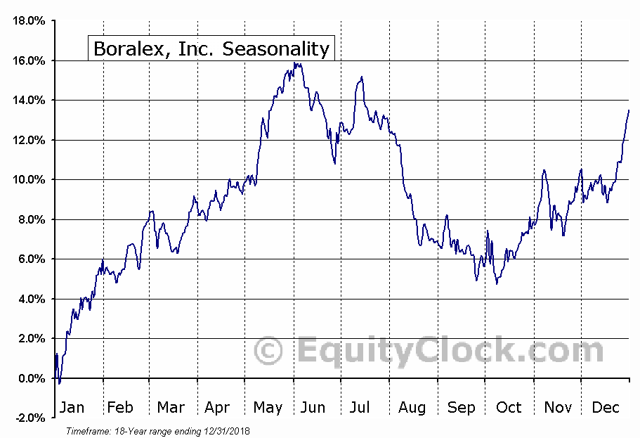 Boralex, Inc. (TSE:BLX.TO) Seasonal Chart