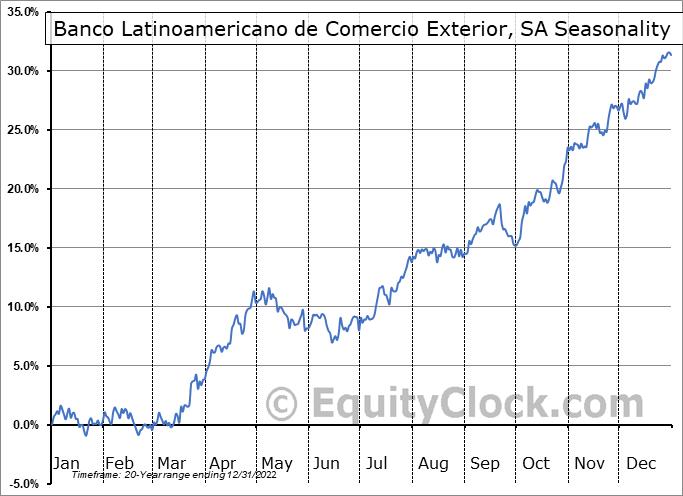 Banco Latinoamericano de Comercio Exterior, SA (NYSE:BLX) Seasonal Chart