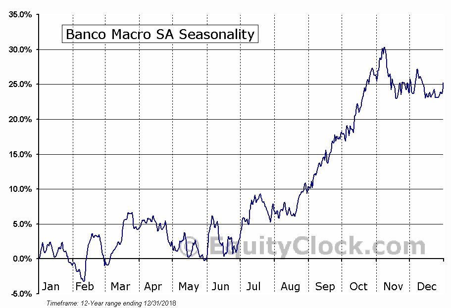 Banco Macro SA (NYSE:BMA) Seasonal Chart