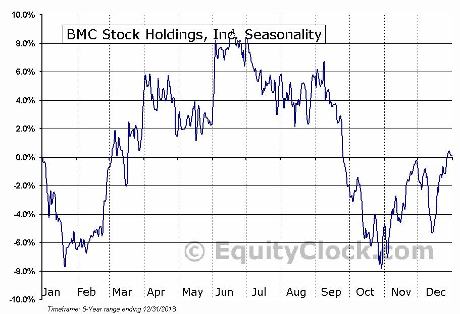 BMC Stock Holdings, Inc. (NASD:BMCH) Seasonal Chart