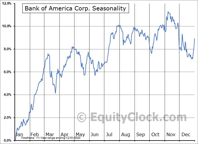 Bank of America Corp. (NYSE:BML-PL) Seasonal Chart