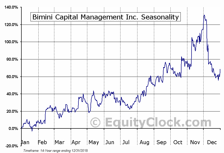 Bimini Capital Management Inc. (OTCMKT:BMNM) Seasonal Chart