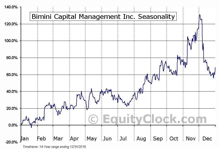Bimini Capital Management Inc. (OTCMKT:BMNM) Seasonal Chart